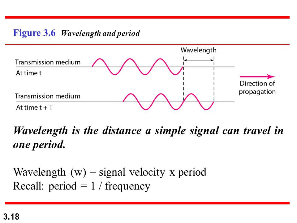 Wavelength is the distance a simple signal can travel in one period.