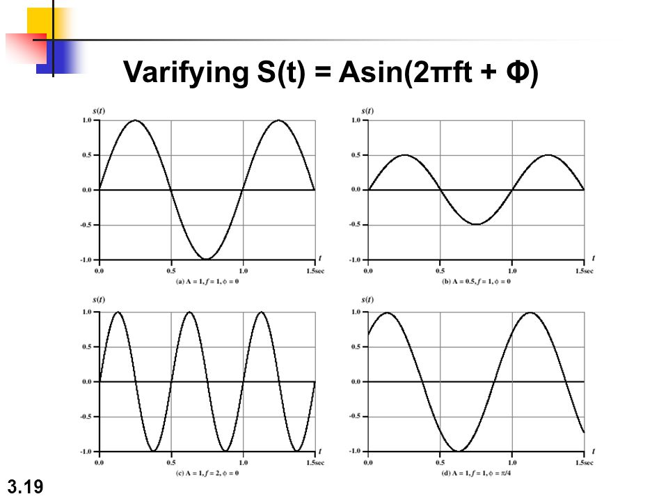 Varifying S(t) = Asin(2πft + Φ)