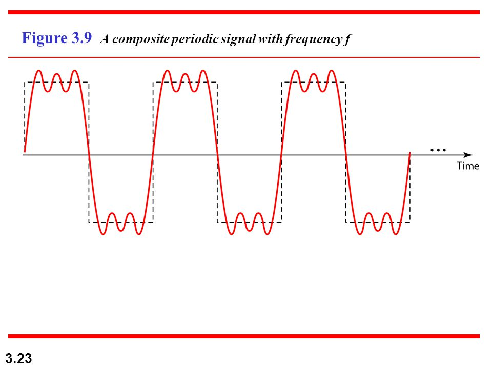 Figure 3.9 A composite periodic signal with frequency f