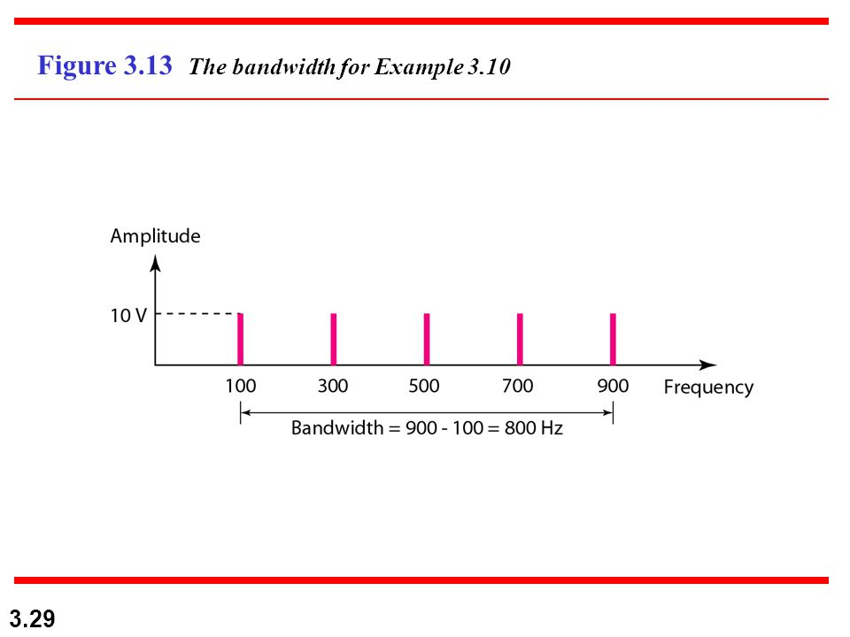Figure 3.13 The bandwidth for Example 3.10