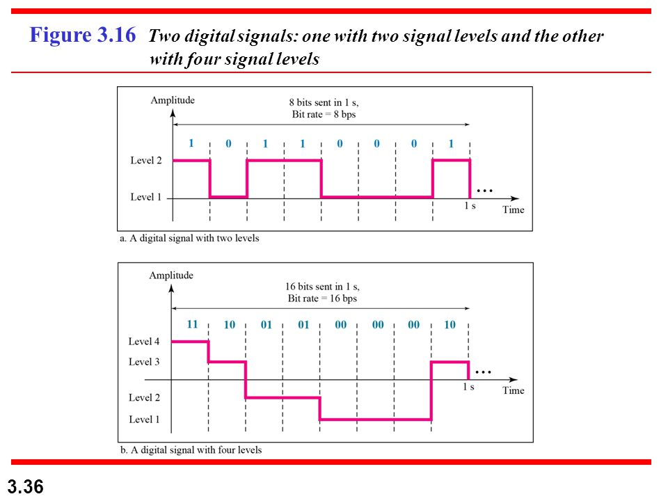 Figure 3.16 Two digital signals: one with two signal levels and the other with four signal levels