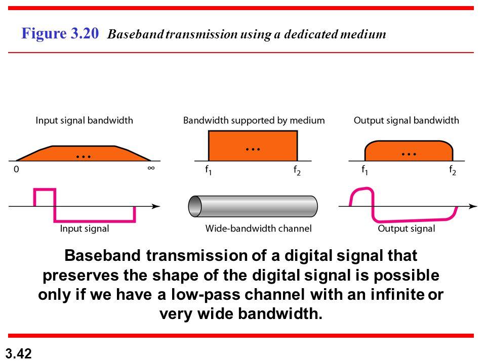 Figure 3.20 Baseband transmission using a dedicated medium