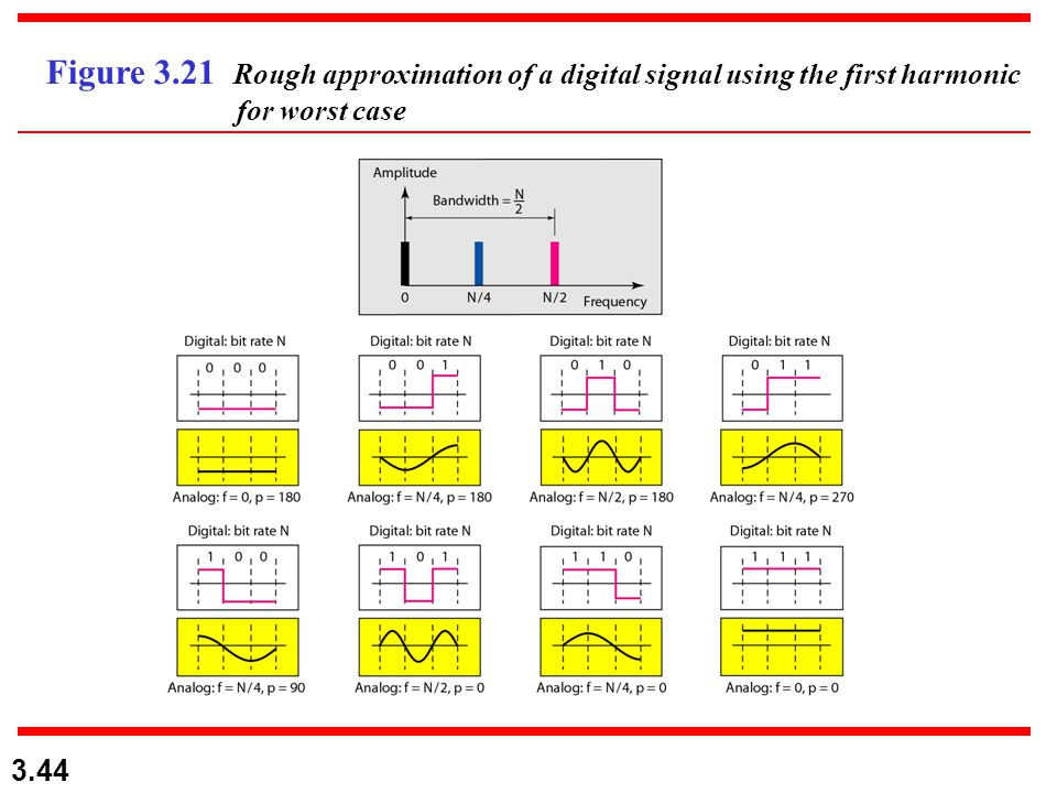 Figure 3.21 Rough approximation of a digital signal using the first harmonic for worst case