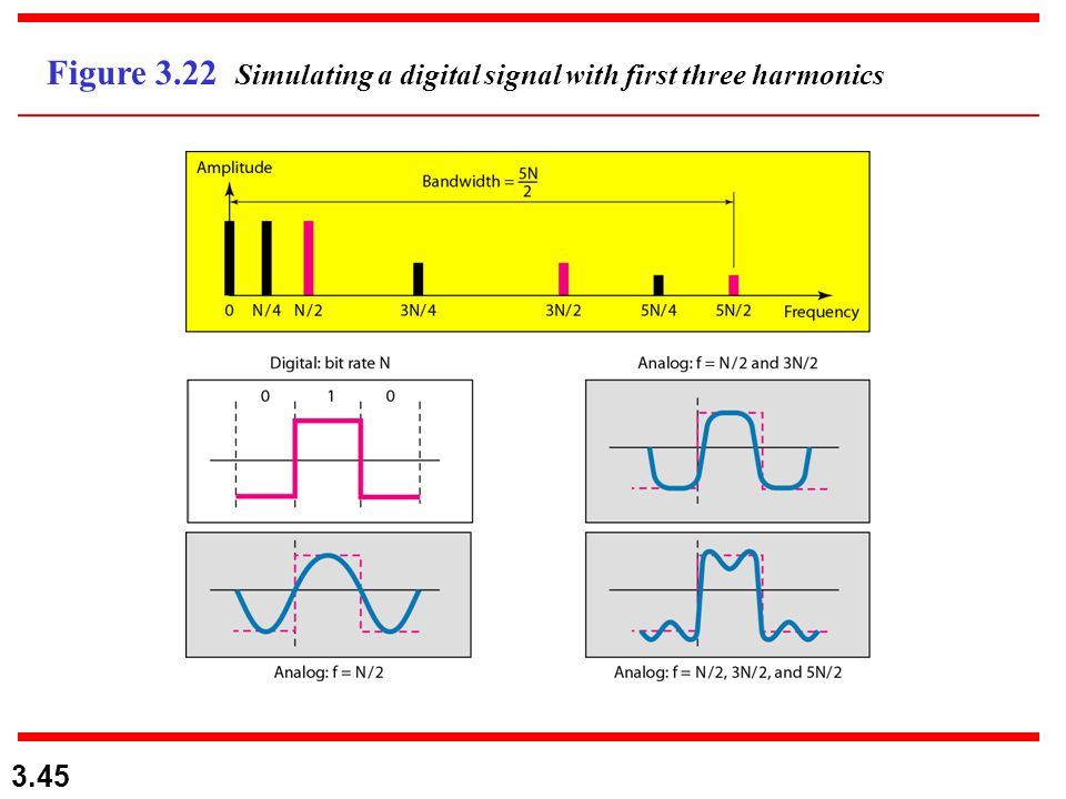 Figure 3.22 Simulating a digital signal with first three harmonics