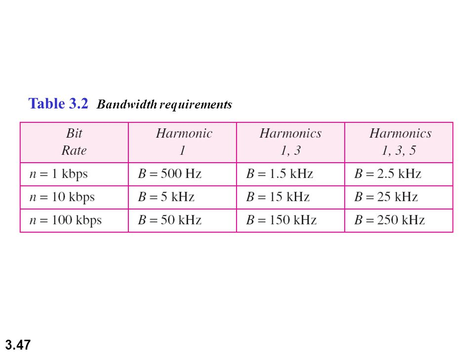 Table 3.2 Bandwidth requirements