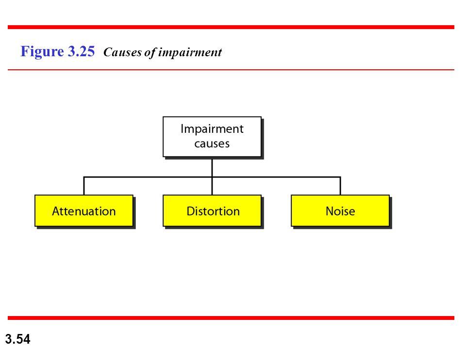 Figure 3.25 Causes of impairment