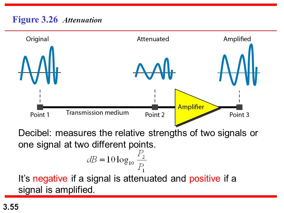 Figure 3.26 Attenuation Decibel: measures the relative strengths of two signals or one signal at two different points.