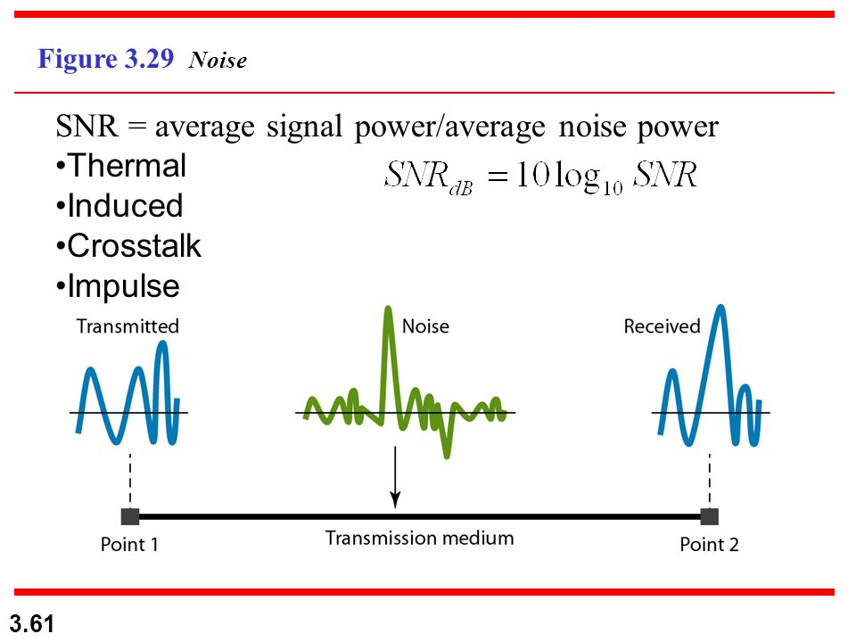 SNR = average signal power/average noise power Thermal Induced