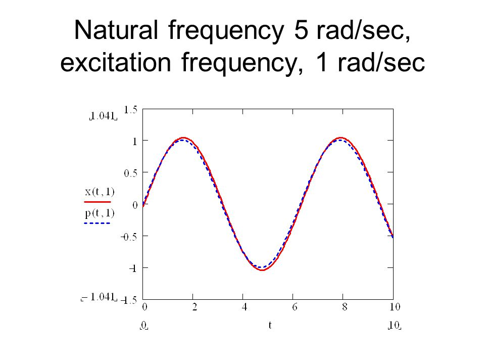 Natural frequency 5 rad/sec, excitation frequency, 1 rad/sec