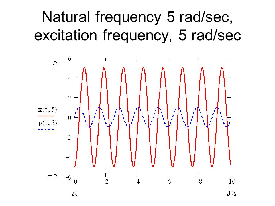 Natural frequency 5 rad/sec, excitation frequency, 5 rad/sec