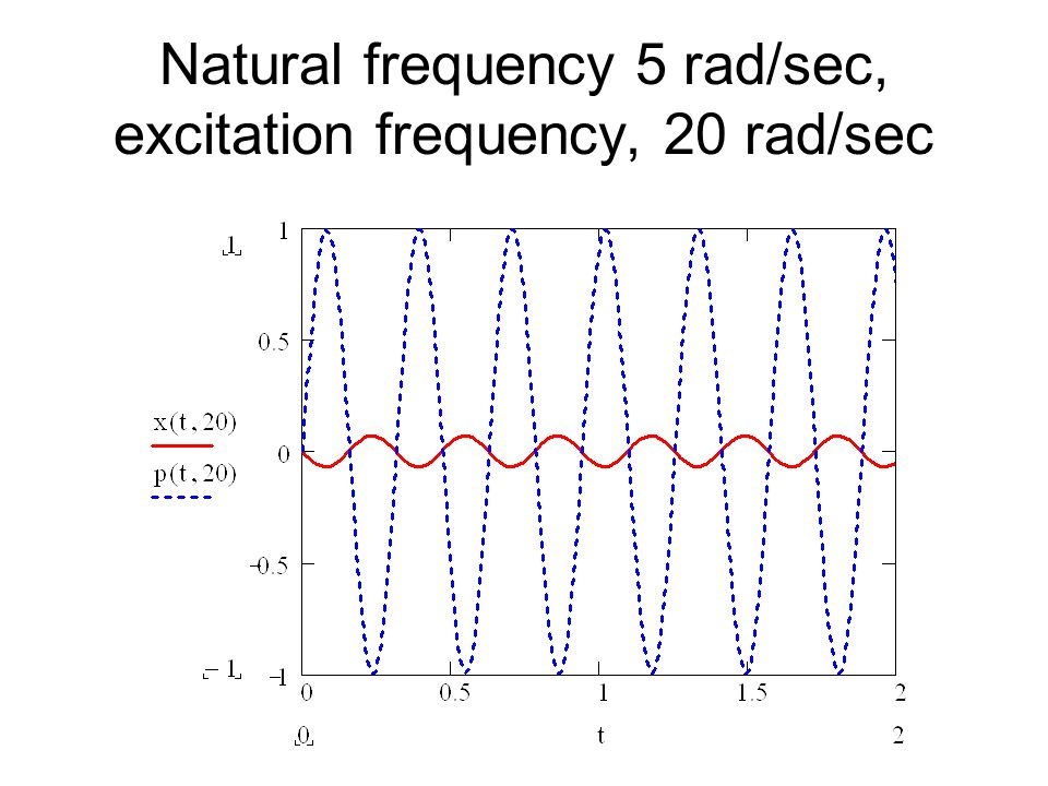 Natural frequency 5 rad/sec, excitation frequency, 20 rad/sec
