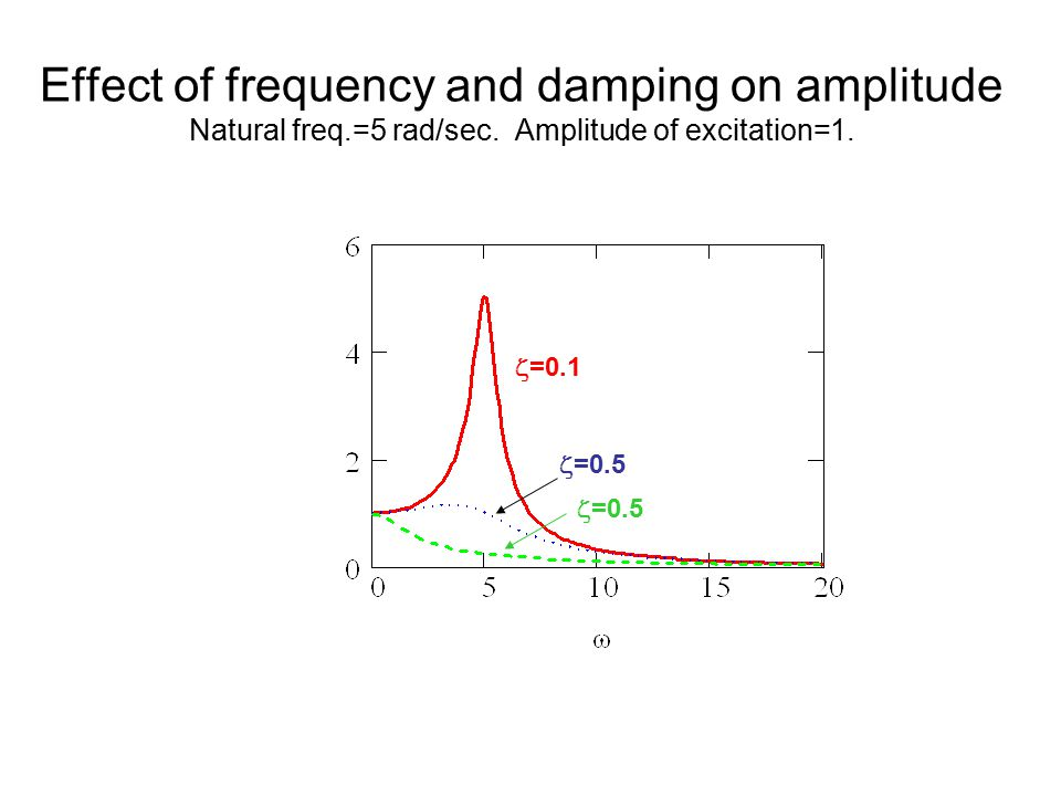 Effect of frequency and damping on amplitude Natural freq. =5 rad/sec