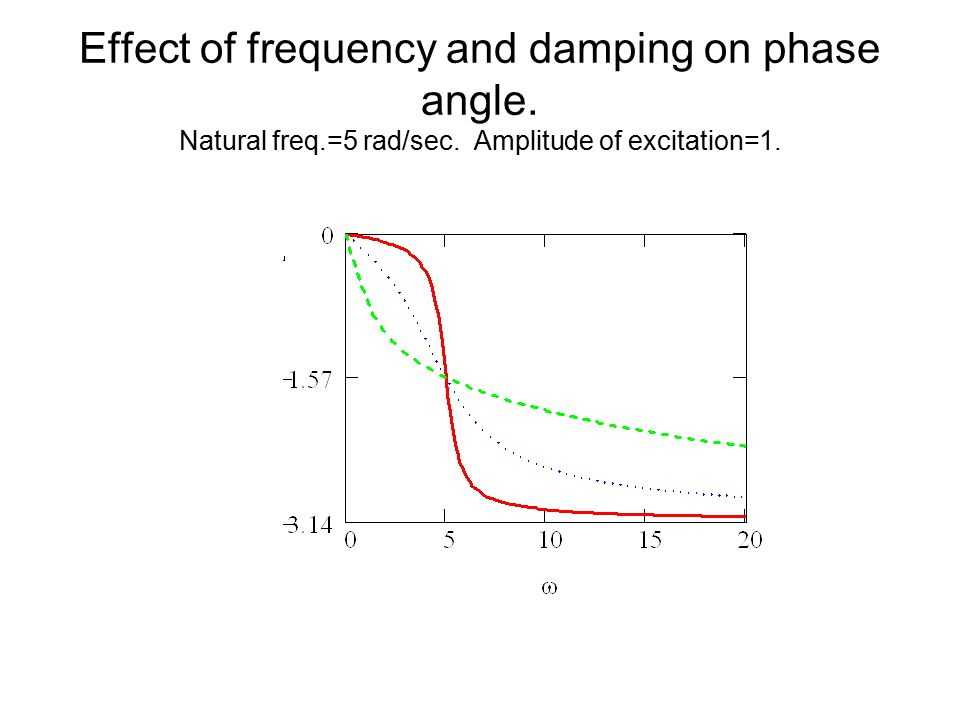 Effect of frequency and damping on phase angle. Natural freq