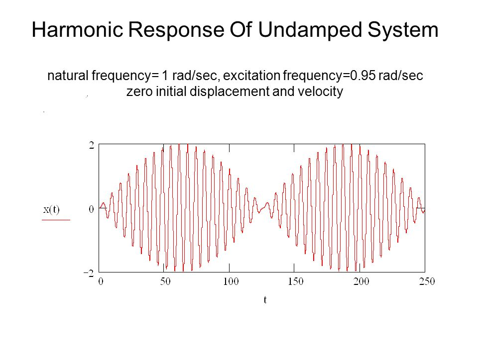 Harmonic Response Of Undamped System natural frequency= 1 rad/sec, excitation frequency=0.95 rad/sec zero initial displacement and velocity