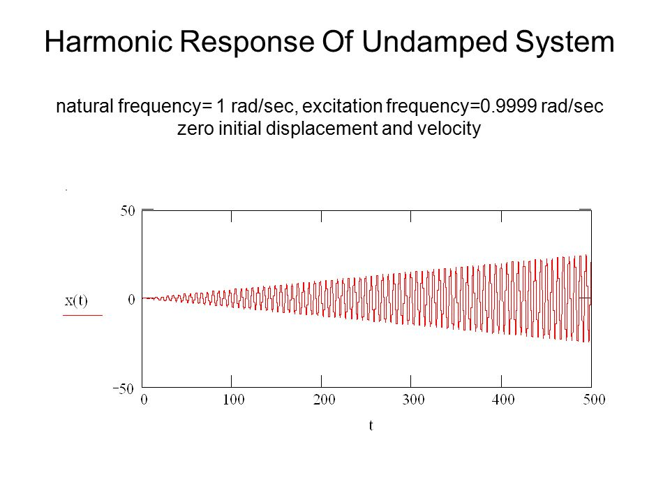 Harmonic Response Of Undamped System natural frequency= 1 rad/sec, excitation frequency=0.9999 rad/sec zero initial displacement and velocity