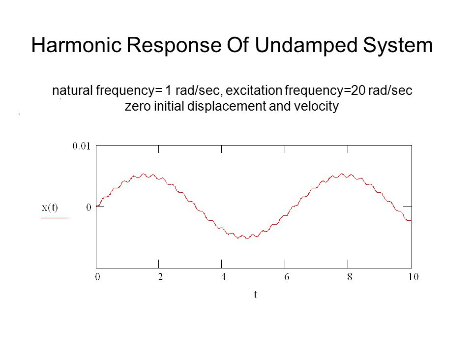 Harmonic Response Of Undamped System natural frequency= 1 rad/sec, excitation frequency=20 rad/sec zero initial displacement and velocity