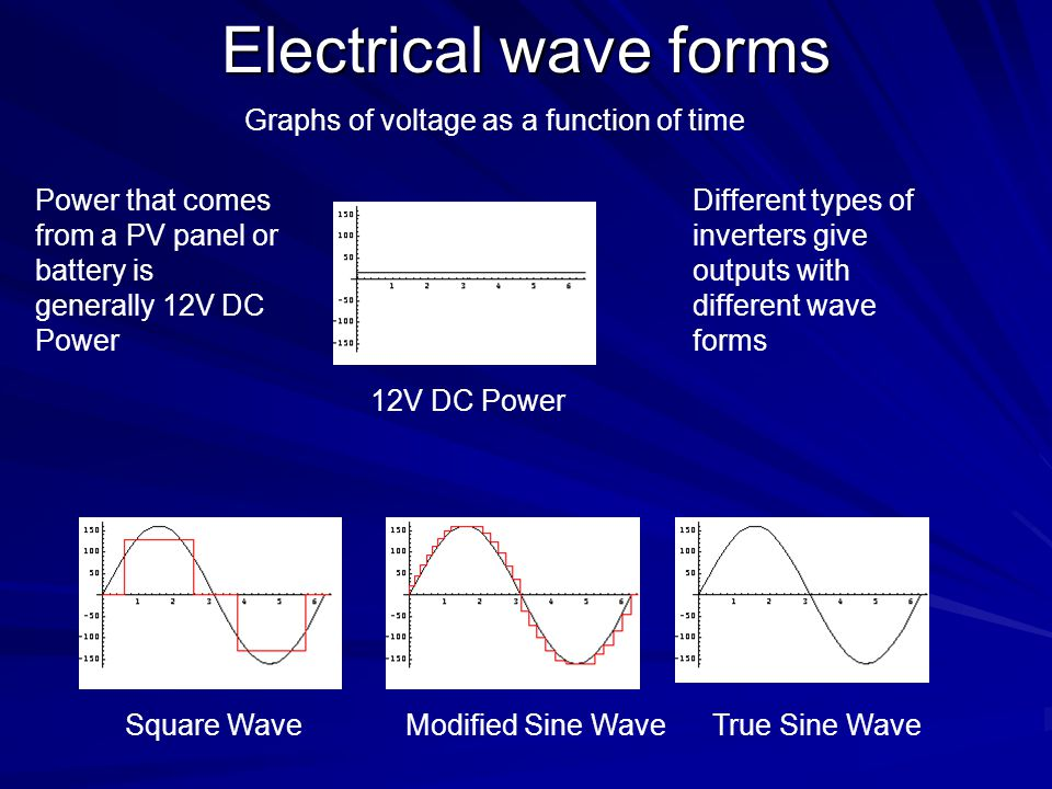 Electrical wave forms Graphs of voltage as a function of time
