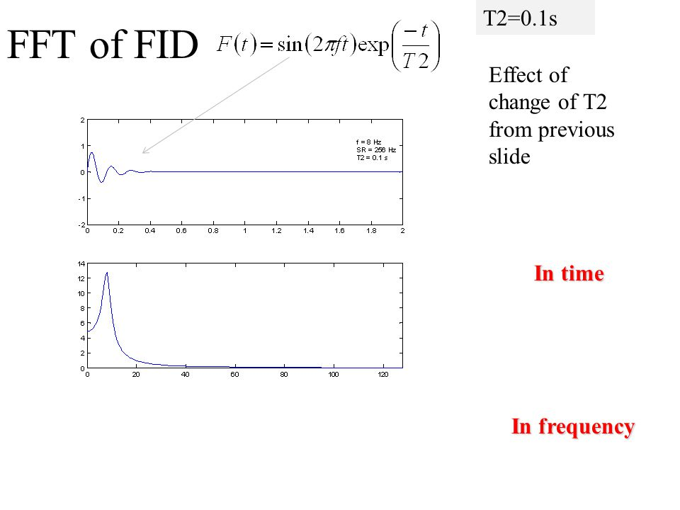 FFT of FID T2=0.1s Effect of change of T2 from previous slide In time