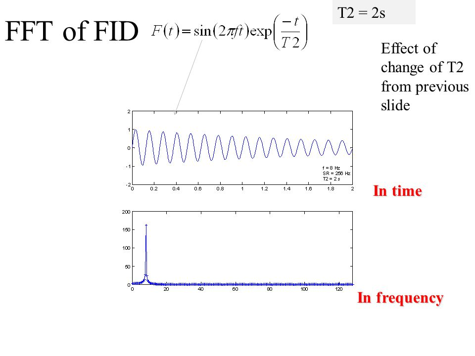 FFT of FID T2 = 2s Effect of change of T2 from previous slide In time