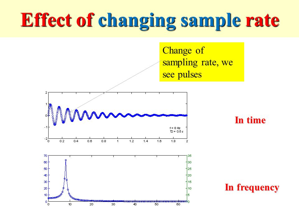 Effect of changing sample rate