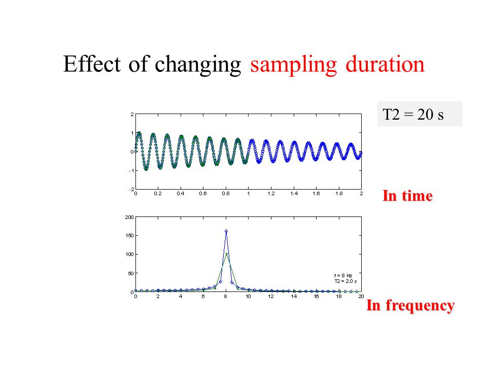 Effect of changing sampling duration
