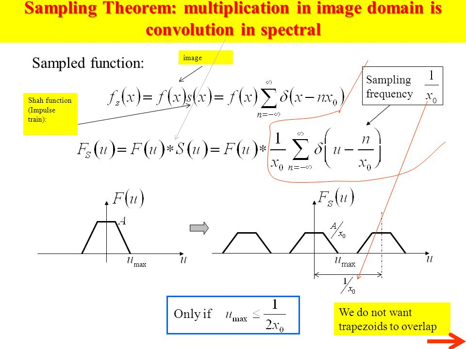 Sampling Theorem: multiplication in image domain is convolution in spectral