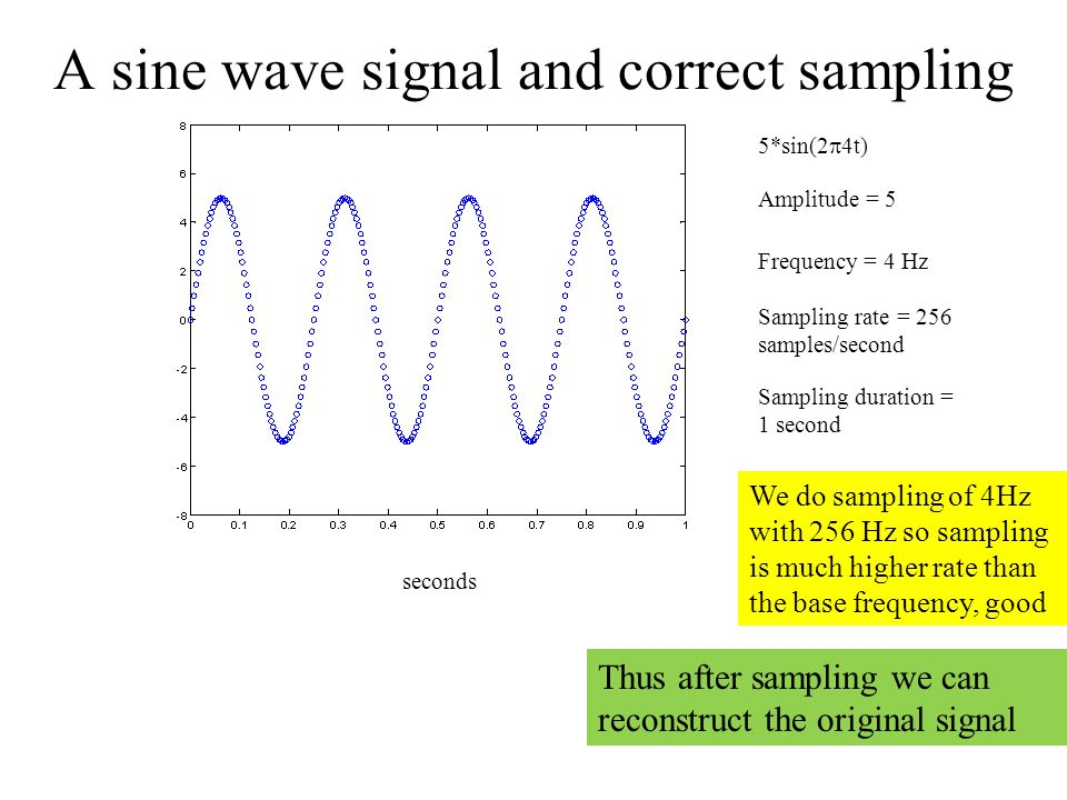 A sine wave signal and correct sampling