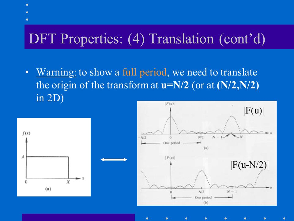DFT Properties: (4) Translation (cont'd)