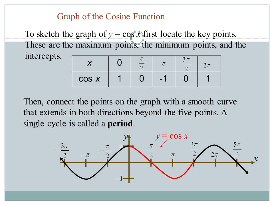 Graph of the Cosine Function