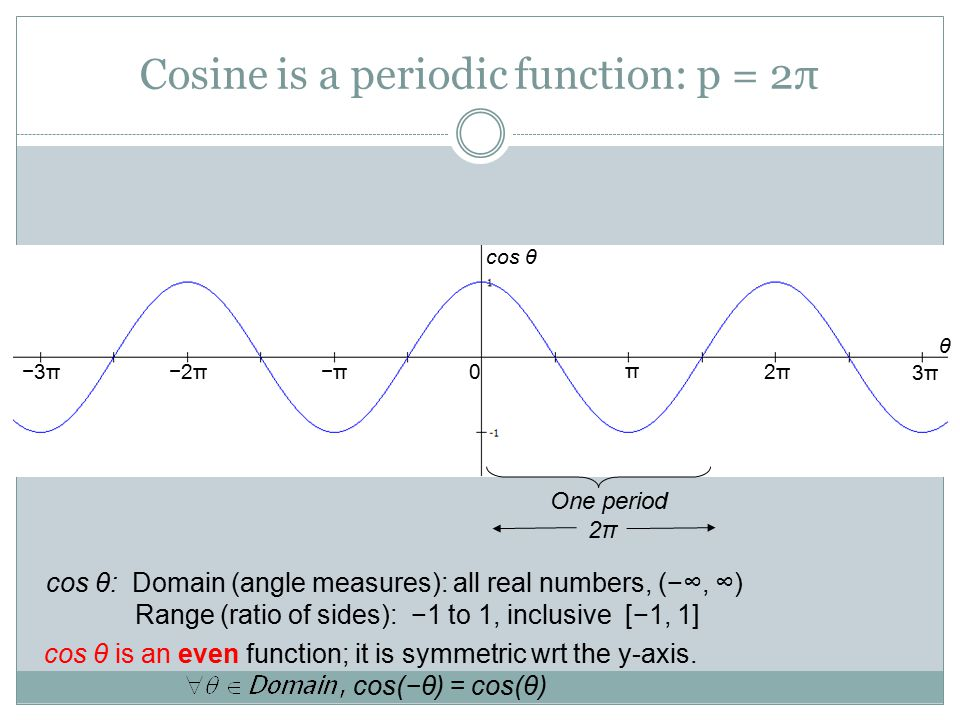 Cosine is a periodic function: p = 2π