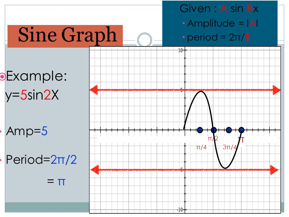 Sine Graph Example: y=5sin2X Amp=5 Period=2π/2 = π Given : A sin Bx π