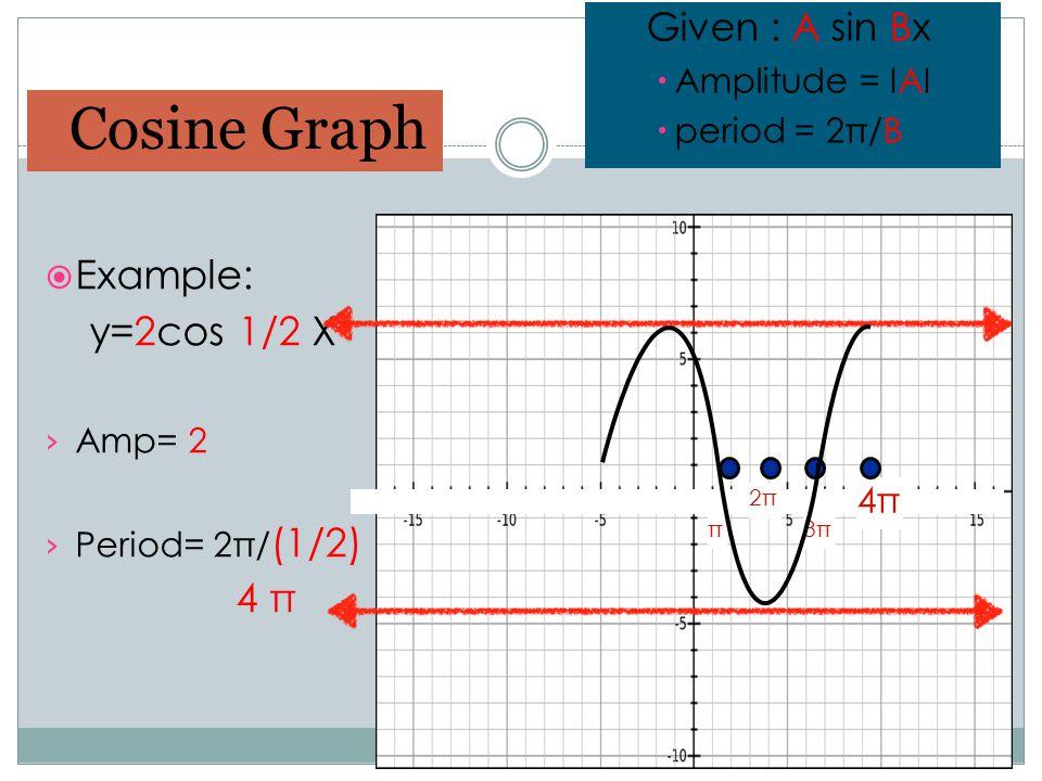 Cosine Graph Example: y=2cos 1/2 X 4 π Given : A sin Bx 4π