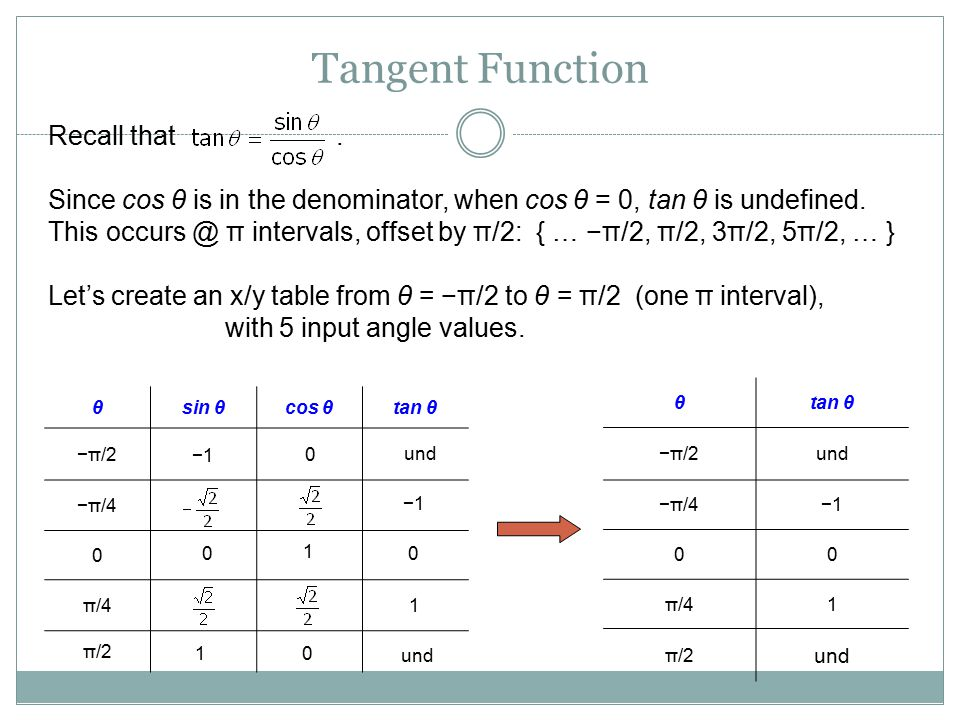 Tangent Function Recall that .