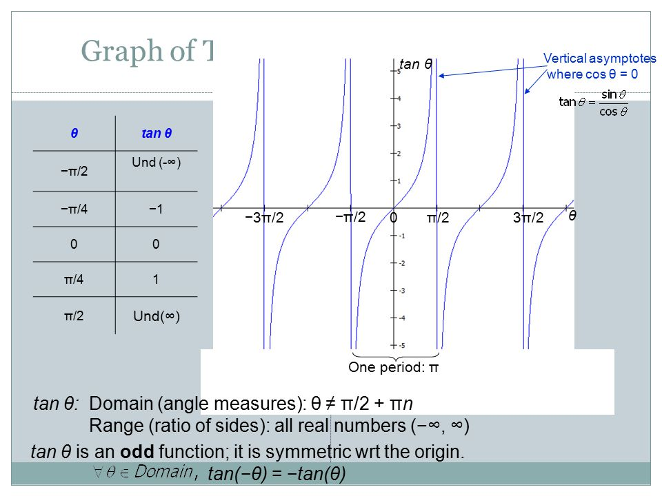 Graph of Tangent Function: Periodic