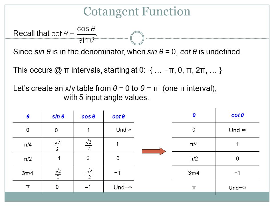 Cotangent Function Recall that .