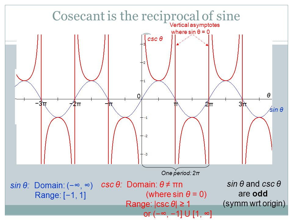 Cosecant is the reciprocal of sine