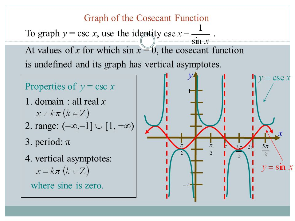 Graph of the Cosecant Function