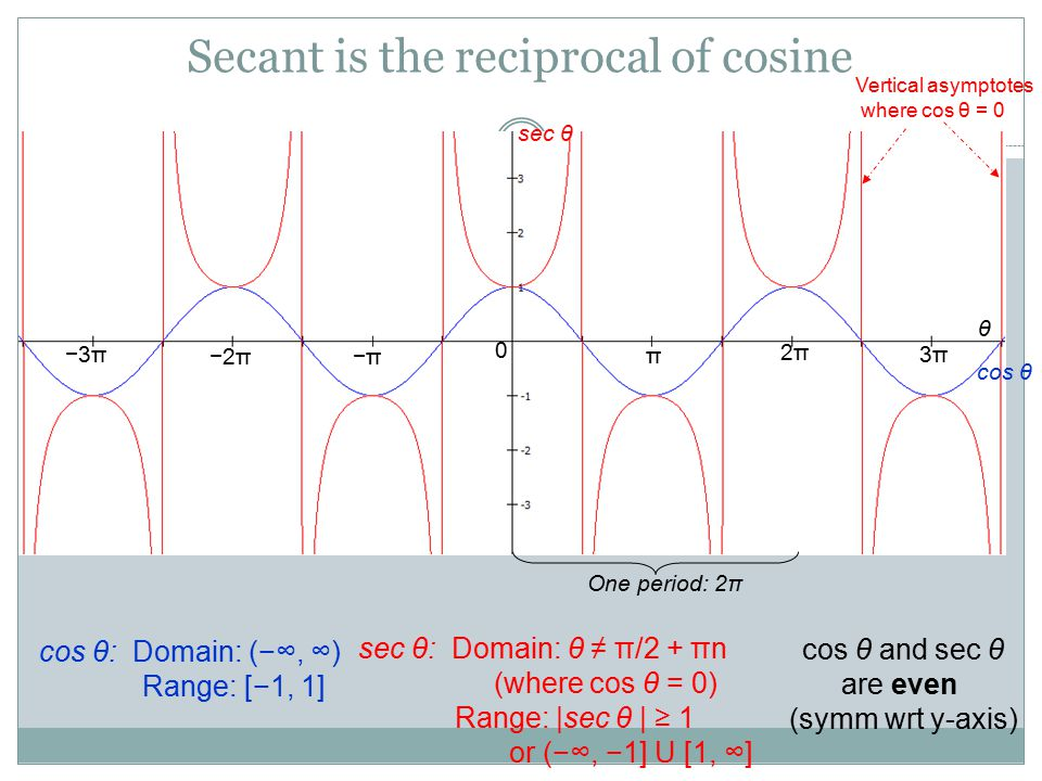 Secant is the reciprocal of cosine