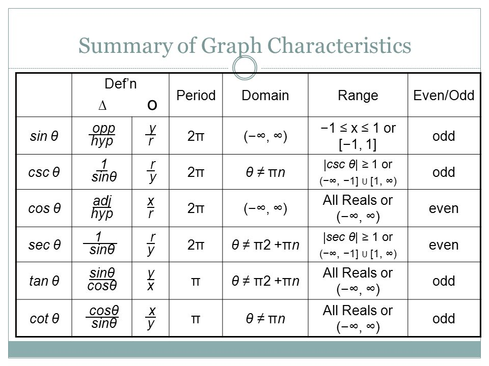 Summary of Graph Characteristics