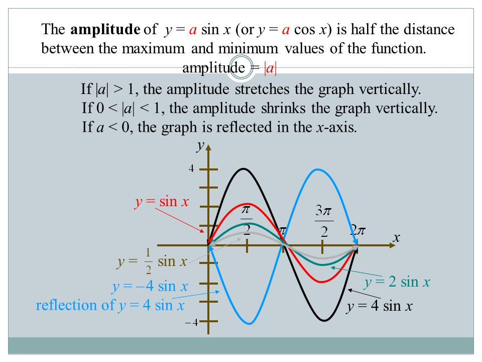 If |a| > 1, the amplitude stretches the graph vertically.