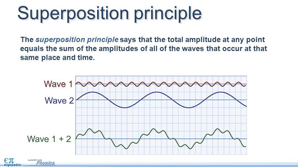 Superposition principle