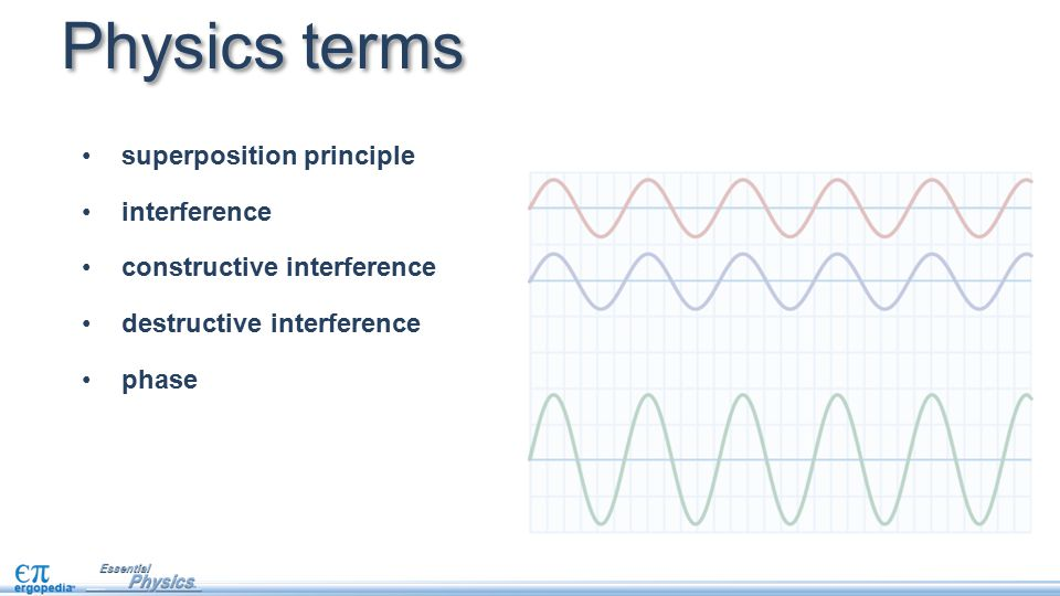 Physics terms superposition principle interference