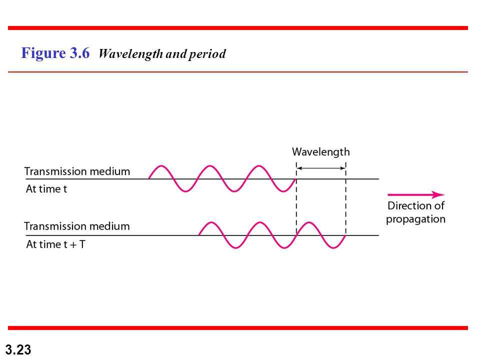Figure 3.6 Wavelength and period