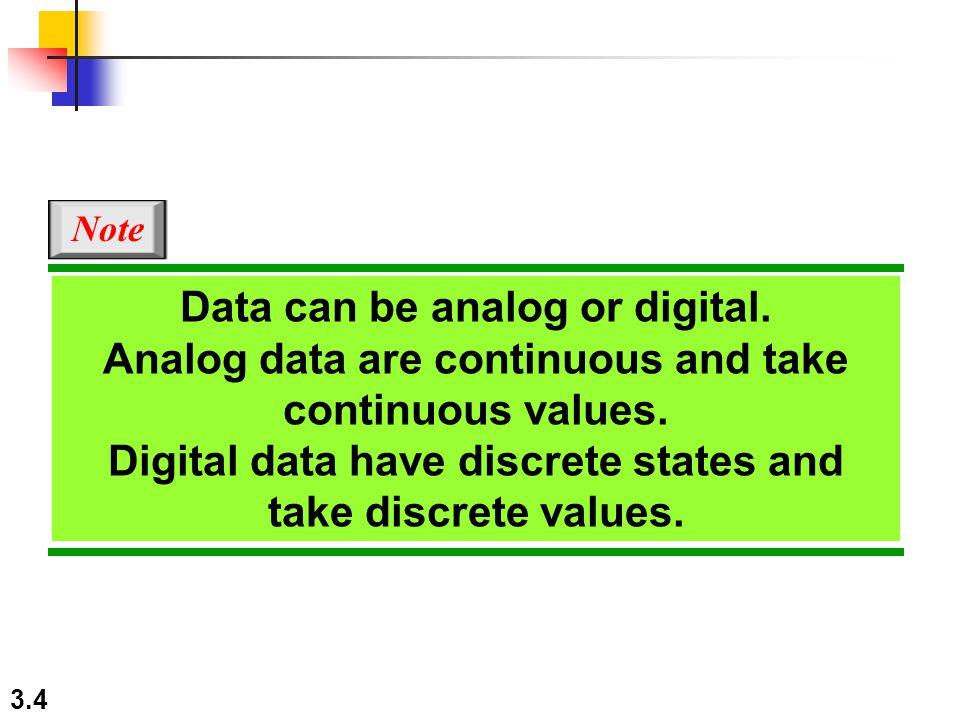 Digital data have discrete states and take discrete values.