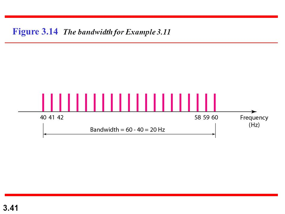 Figure 3.14 The bandwidth for Example 3.11