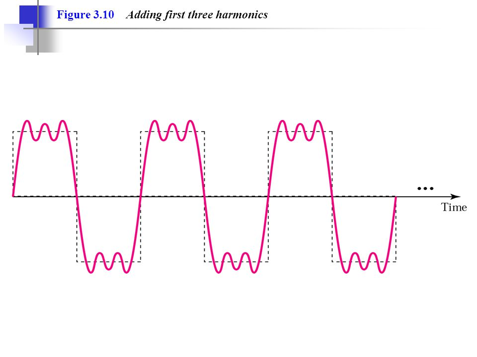 Figure 3.10 Adding first three harmonics