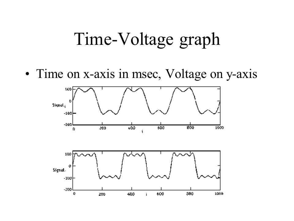 Time-Voltage graph Time on x-axis in msec, Voltage on y-axis