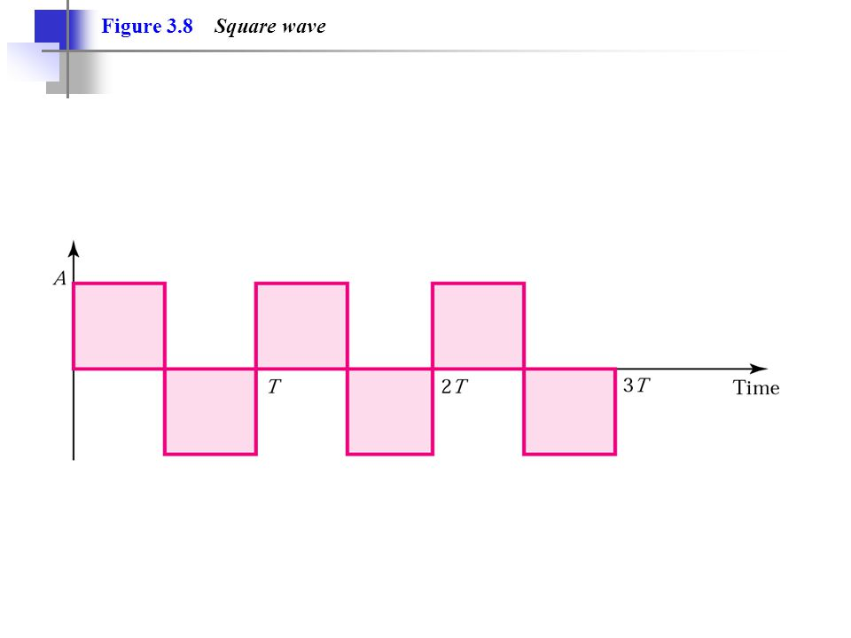 Figure 3.8 Square wave