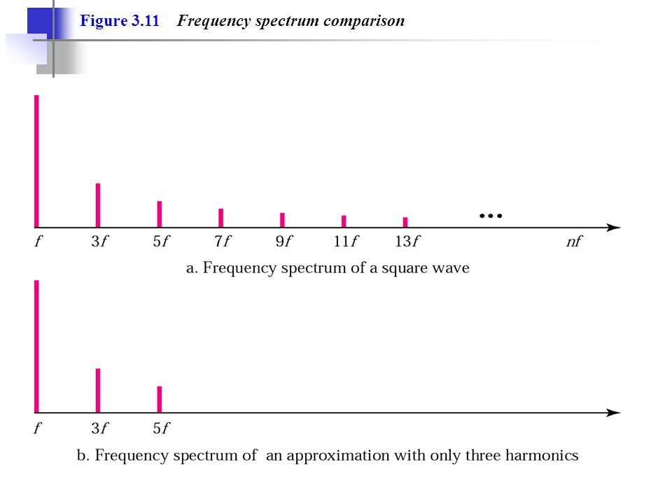 Figure 3.11 Frequency spectrum comparison