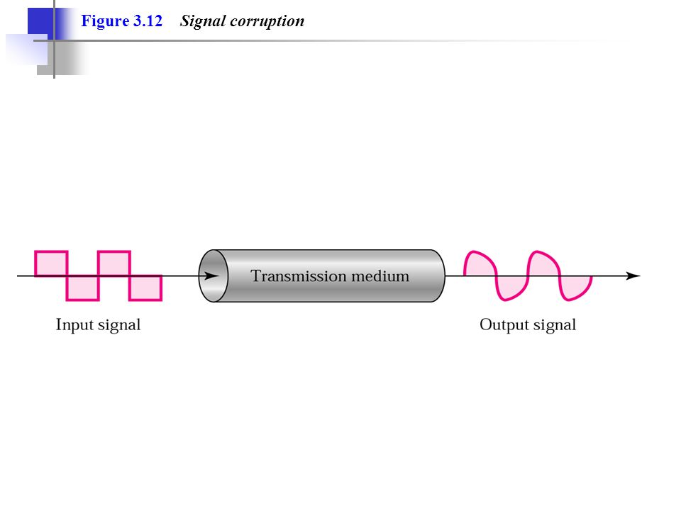 Figure 3.12 Signal corruption